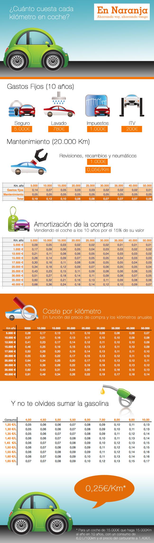 infografía de autos