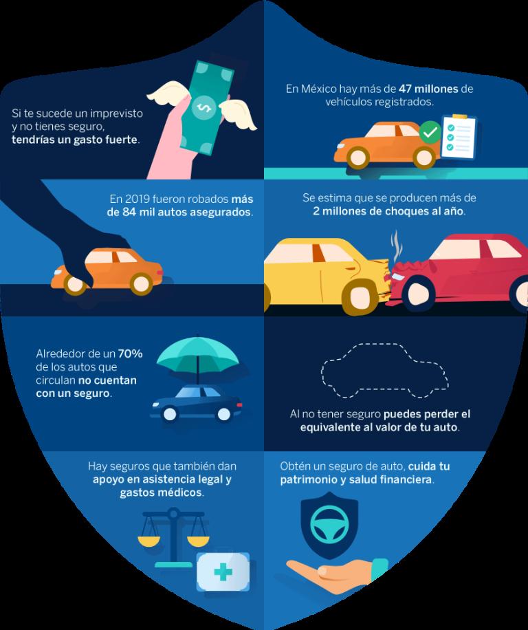 Tipos cobertura de seguro de automóvil